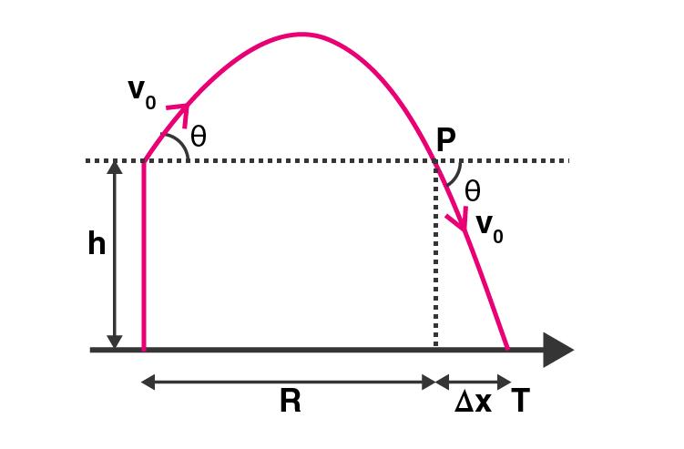 Exemplar Solutions Class 11 Physics Chapter 4 - 18