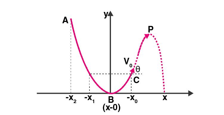 Exemplar Solutions Class 11 Physics Chapter 4 - 2