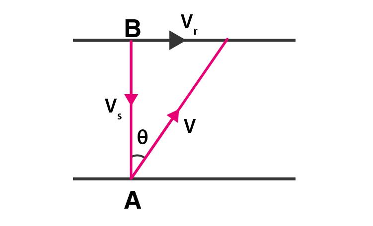 Exemplar Solutions Class 11 Physics Chapter 4 - 25