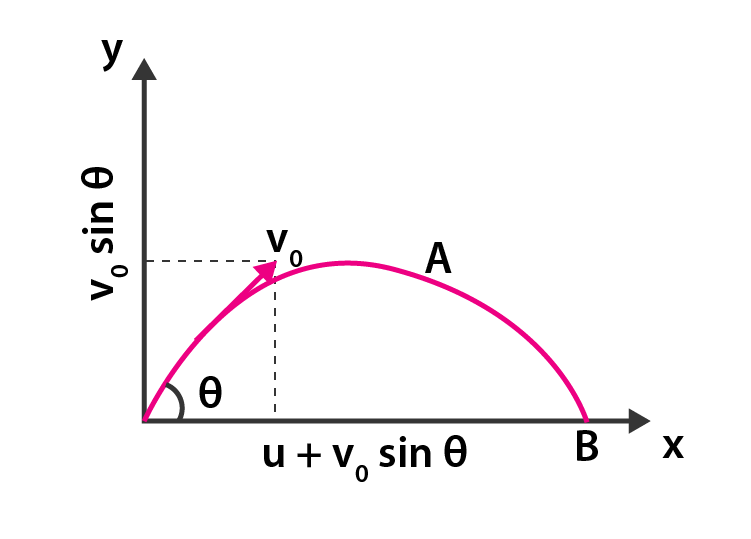 Exemplar Solutions Class 11 Physics Chapter 4 - 27
