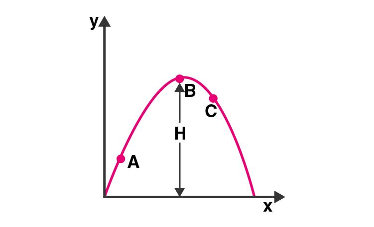 Exemplar Solutions Class 11 Physics Chapter 4 - 5
