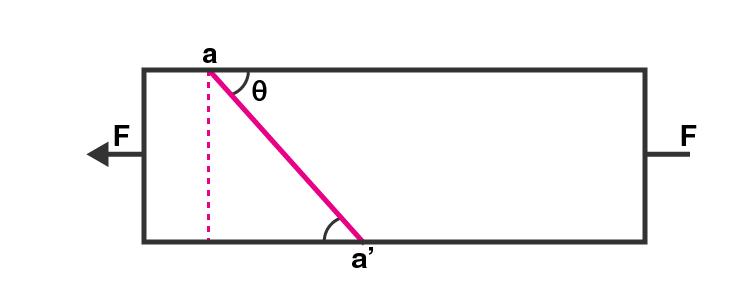Exemplar Solutions Class 11 Physics Chapter 9 - 6