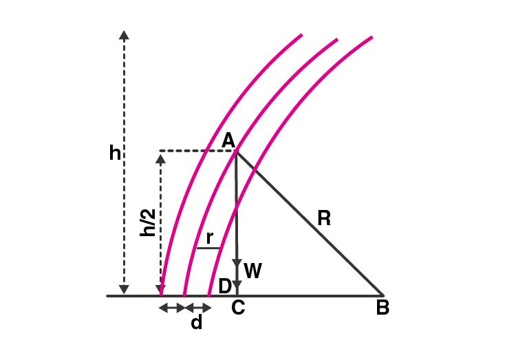 Exemplar Solutions Class 11 Physics Chapter 9 - 9