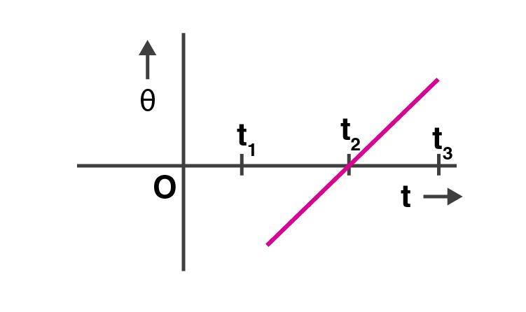 Exemplar Solutions Class 11 Physics Class 7 - 7