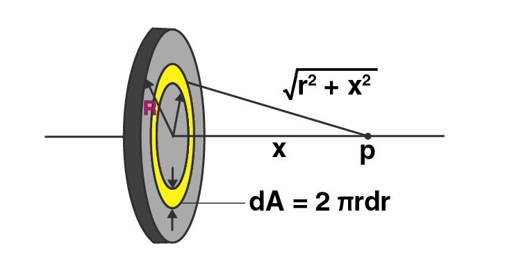 Exemplar Solutions Class 12 Physics Chapter 2 - 14