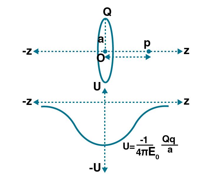 Exemplar Solutions Class 12 Physics Chapter 2 - 9