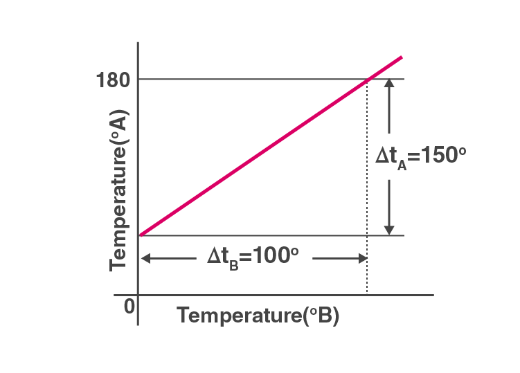 Exemplar Solutions Physics Class 11 Chapter 11 - 2