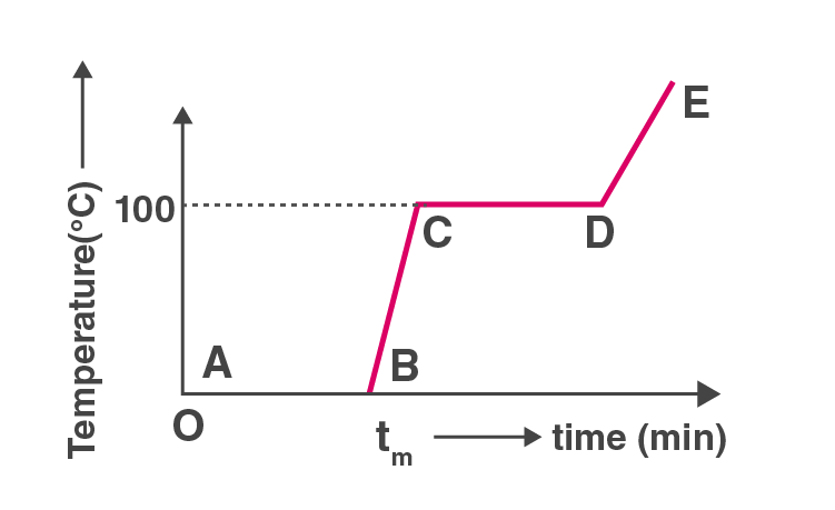 Exemplar Solutions Physics Class 11 Chapter 11 - 3