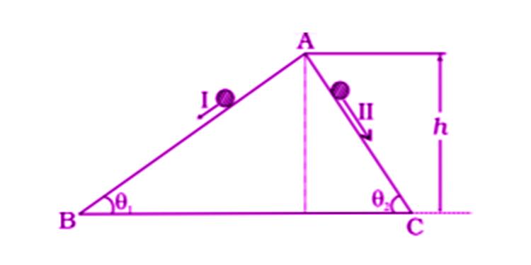 Exemplar Solutions Physics Class 11 Chapter 6 - 1