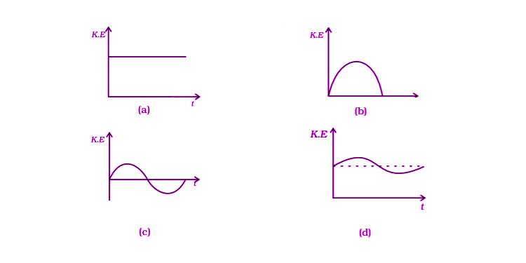 Exemplar Solutions Physics Class 11 Chapter 6 - 10