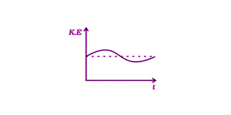 Exemplar Solutions Physics Class 11 Chapter 6 - 11