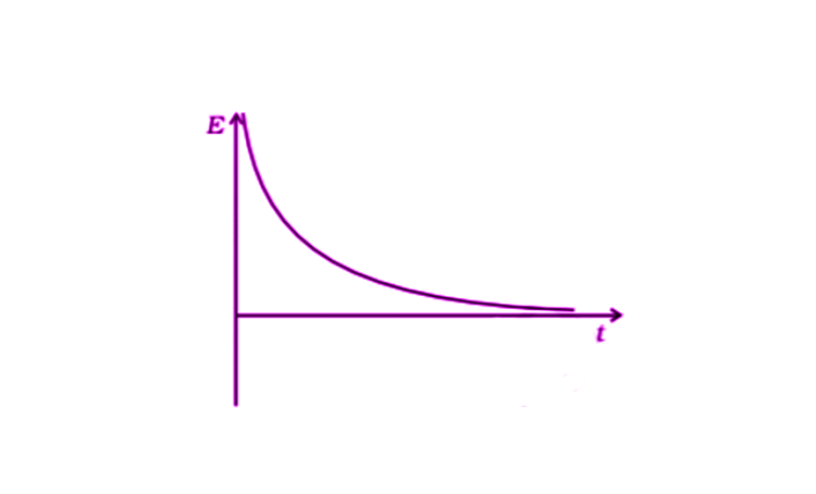 Exemplar Solutions Physics Class 11 Chapter 6 - 12