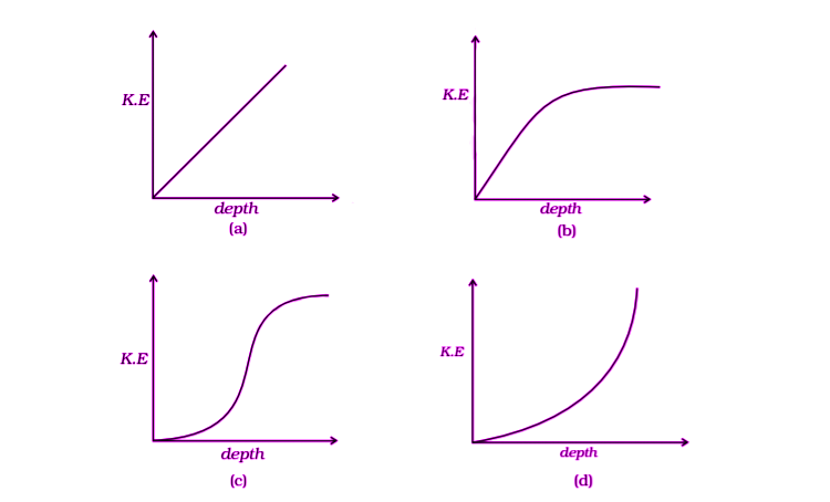 Exemplar Solutions Physics Class 11 Chapter 6 - 16