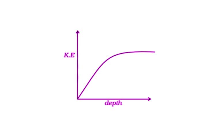 Exemplar Solutions Physics Class 11 Chapter 6 - 17