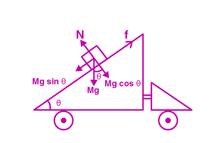 Exemplar Solutions Physics Class 11 Chapter 6 - 19