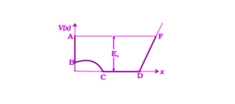 Exemplar Solutions Physics Class 11 Chapter 6 - 21