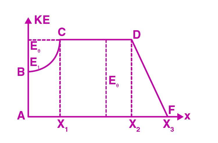 Exemplar Solutions Physics Class 11 Chapter 6 - 22