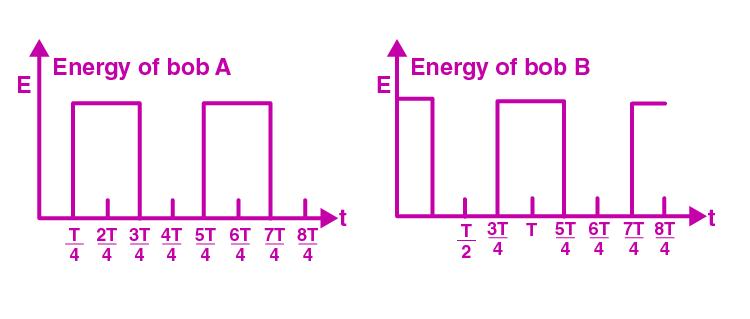 Exemplar Solutions Physics Class 11 Chapter 6 - 26