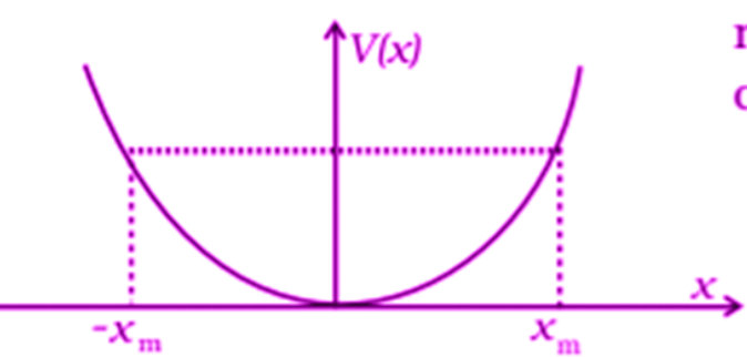 Exemplar Solutions Physics Class 11 Chapter 6 - 3