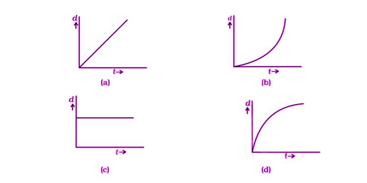 Exemplar Solutions Physics Class 11 Chapter 6 - 8