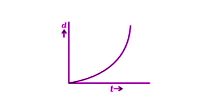 Exemplar Solutions Physics Class 11 Chapter 6 - 9