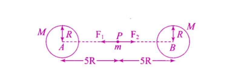 Exemplar Solutions Physics Class 11 Chapter 8 - 10