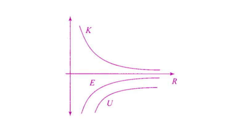 Exemplar Solutions Physics Class 11 Chapter 8 - 12