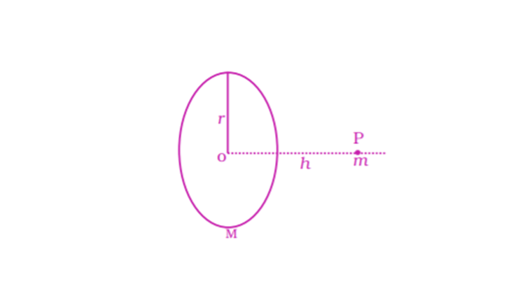 Exemplar Solutions Physics Class 11 Chapter 8 - 15