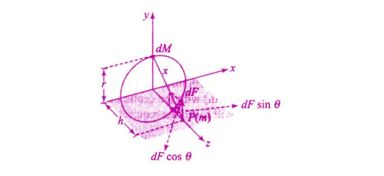 Exemplar Solutions Physics Class 11 Chapter 8 - 16
