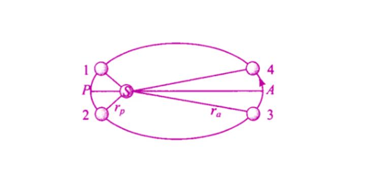 Exemplar Solutions Physics Class 11 Chapter 8 - 19