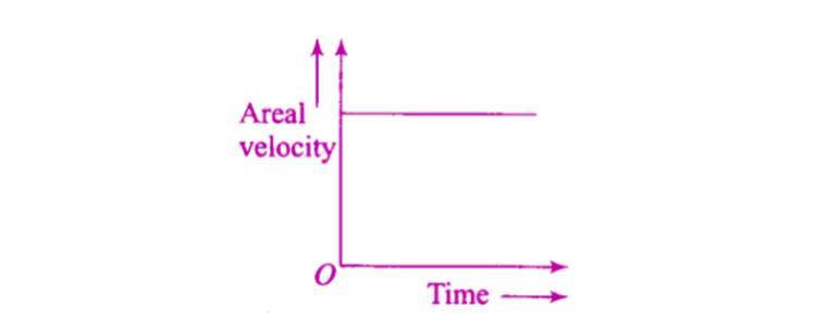 Exemplar Solutions Physics Class 11 Chapter 8 - 2