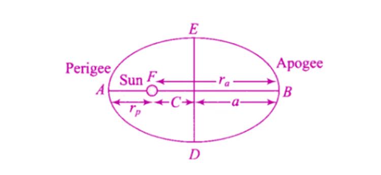 Exemplar Solutions Physics Class 11 Chapter 8 - 20