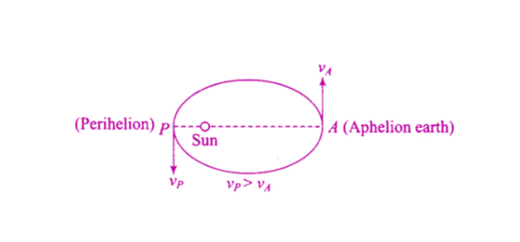 Exemplar Solutions Physics Class 11 Chapter 8 - 7