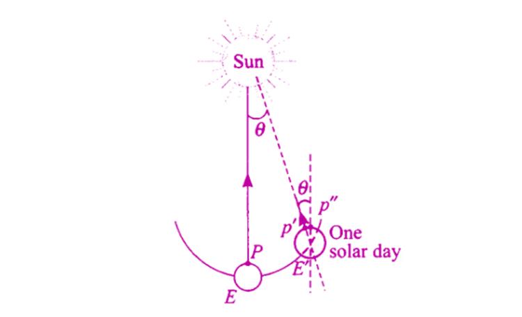 Exemplar Solutions Physics Class 11 Chapter 8 - 9