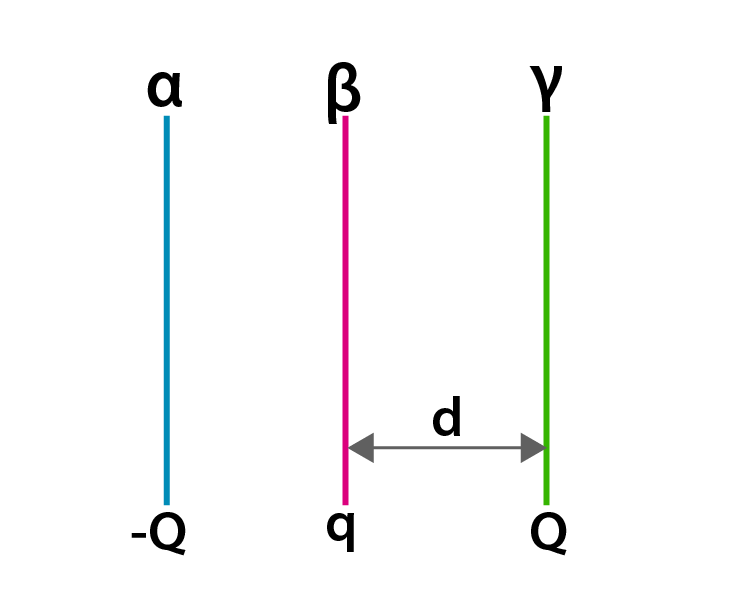 Exemplar Solutions Physics Class 12 Chapter 1 - 22