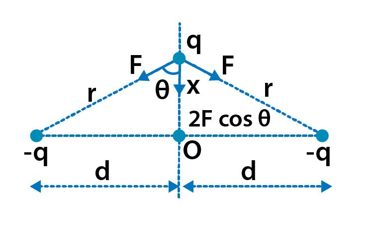Exemplar Solutions Physics Class 12 Chapter 1 - 25