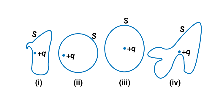 Exemplar Solutions Physics Class 12 Chapter 1 - 3
