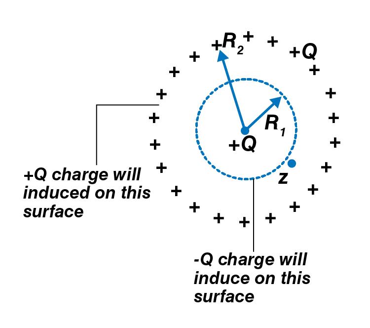 Exemplar Solutions Physics Class 12 Chapter 1 - 8