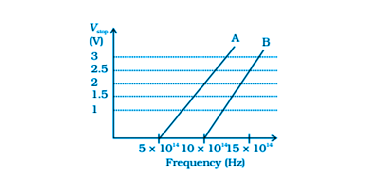Exemplar Solutions Physics Class 12 Chapter 11 - 16