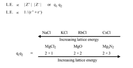 Factor Affecting Lattice Energy