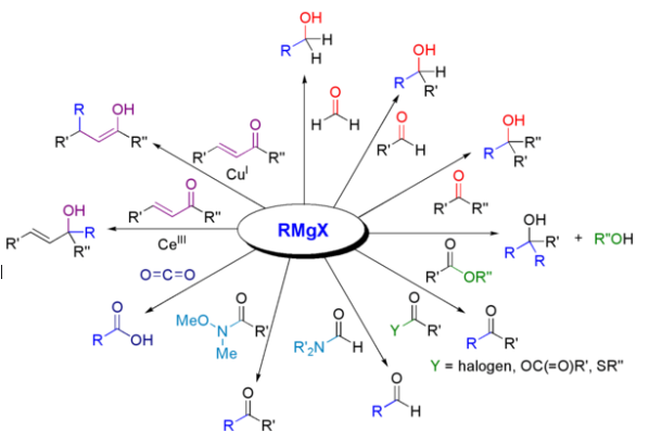 Grignard Reagent Reactions