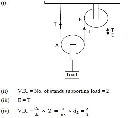 ICSE Class 10 Physics Question Paper 2019 Solution-11