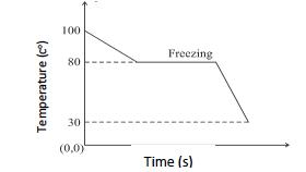 ICSE Class 10 Physics Question Paper 2019 Solution-21