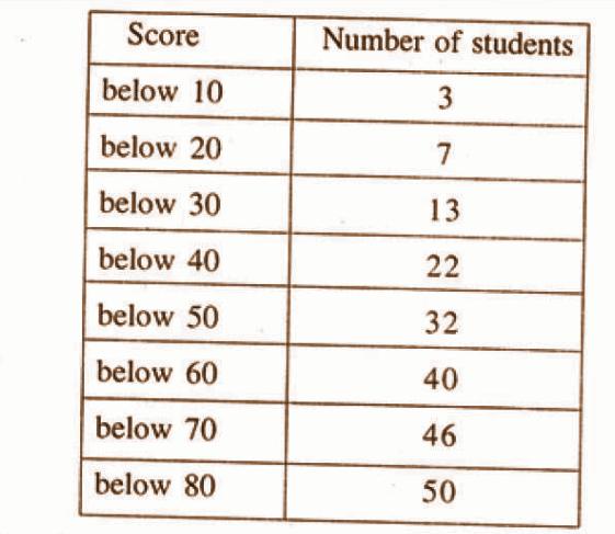 Kerala Class 10 Maths QP 2015 Solutions Question Number 5