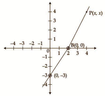 Kerala Class 10 Maths Question Paper 2019 Question Number 21d
