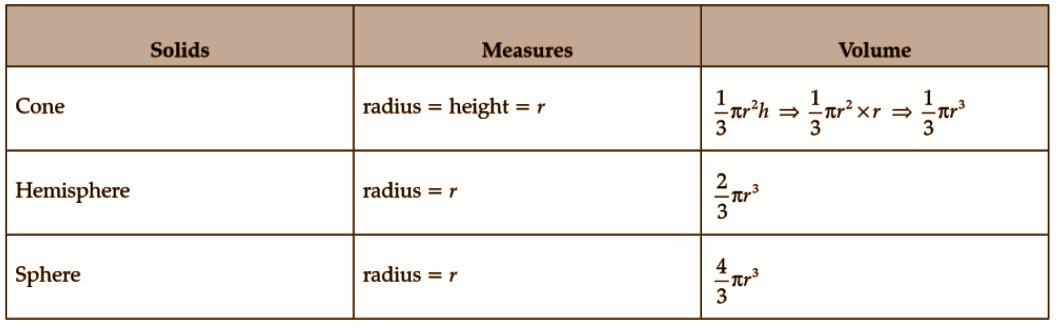 Kerala Class 10 Maths Question Paper 2019 Question Number 26a