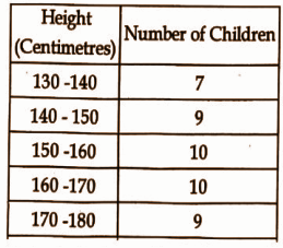 Kerala Class 10 Maths Question Paper 2019 Question Number 28