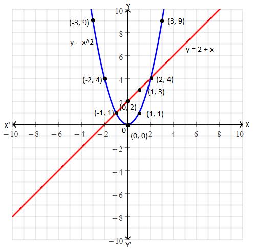 KSEEB class 10 maths 2018 solution 37