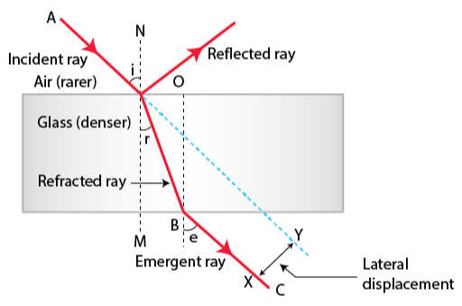 Lateral Shift