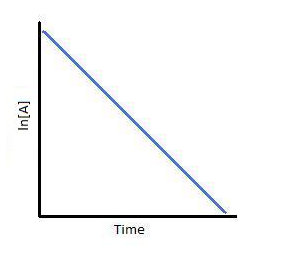 ln[A] vs Time for a First-Order Reaction